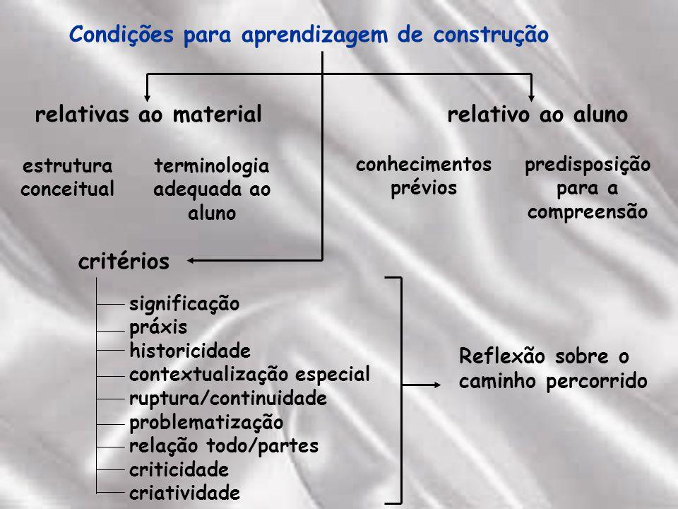 Condições para aprendizagem de construção