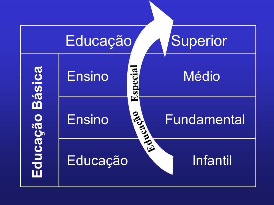 Educação Superior Educação Básica Ensino Médio Ensino Fundamental