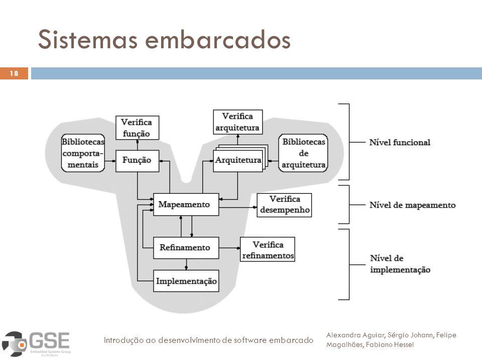 Sistemas embarcados Introdução ao desenvolvimento de software embarcado.