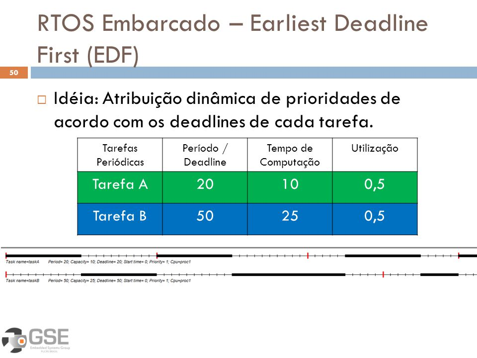 RTOS Embarcado – Earliest Deadline First (EDF)