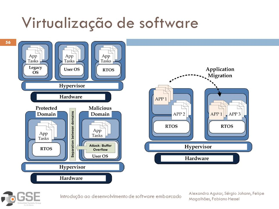 Virtualização de software