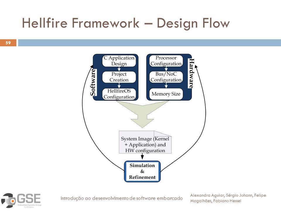 Hellfire Framework – Design Flow