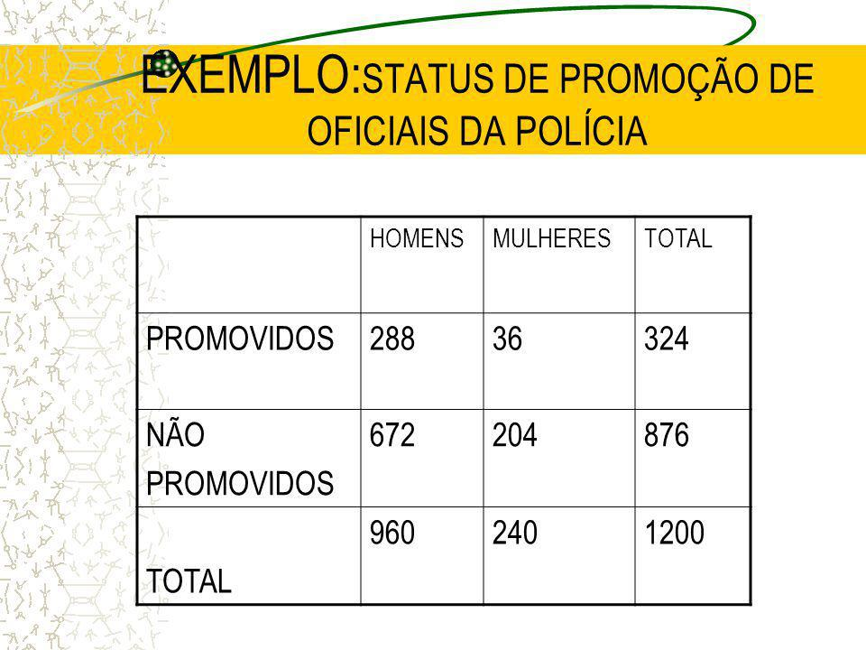 EXEMPLO:STATUS DE PROMOÇÃO DE OFICIAIS DA POLÍCIA
