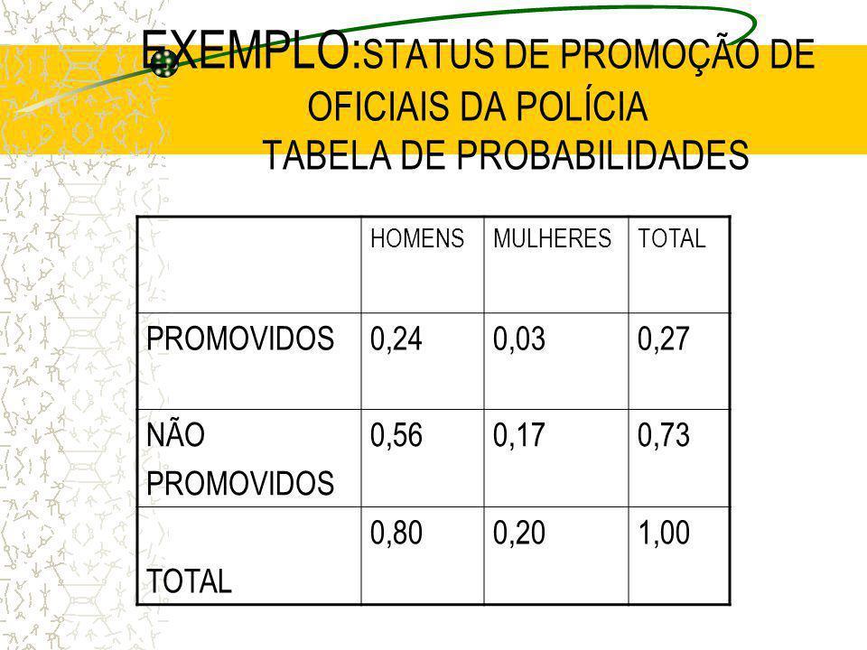 EXEMPLO:STATUS DE PROMOÇÃO DE OFICIAIS DA POLÍCIA TABELA DE PROBABILIDADES