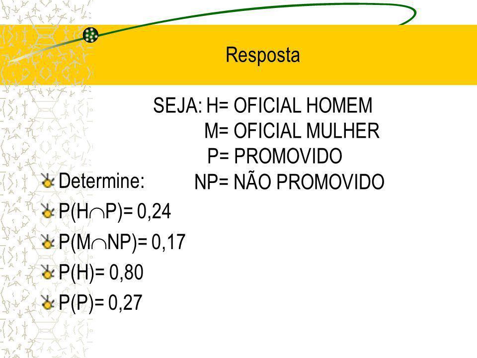 Resposta SEJA: H= OFICIAL HOMEM M= OFICIAL MULHER P= PROMOVIDO NP= NÃO PROMOVIDO