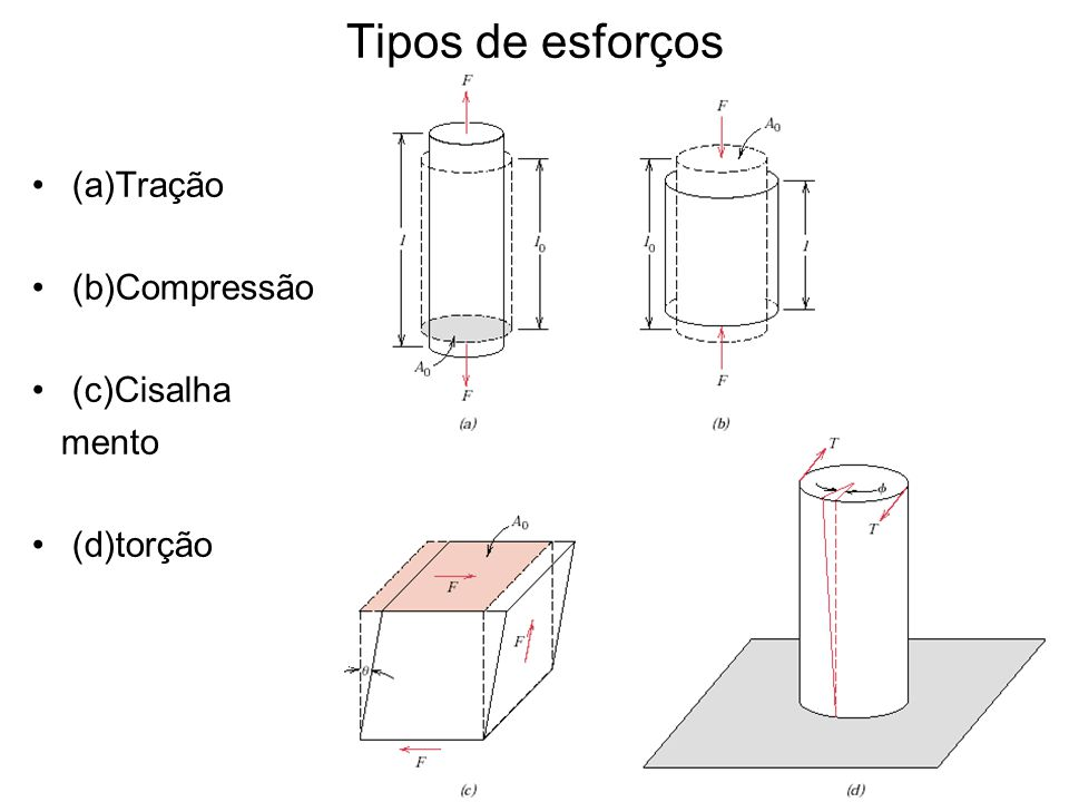 Tipos de esforços (a)Tração (b)Compressão (c)Cisalha mento (d)torção