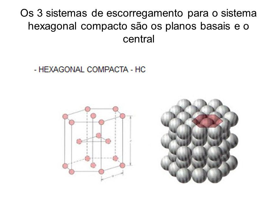 Os 3 sistemas de escorregamento para o sistema hexagonal compacto são os planos basais e o central