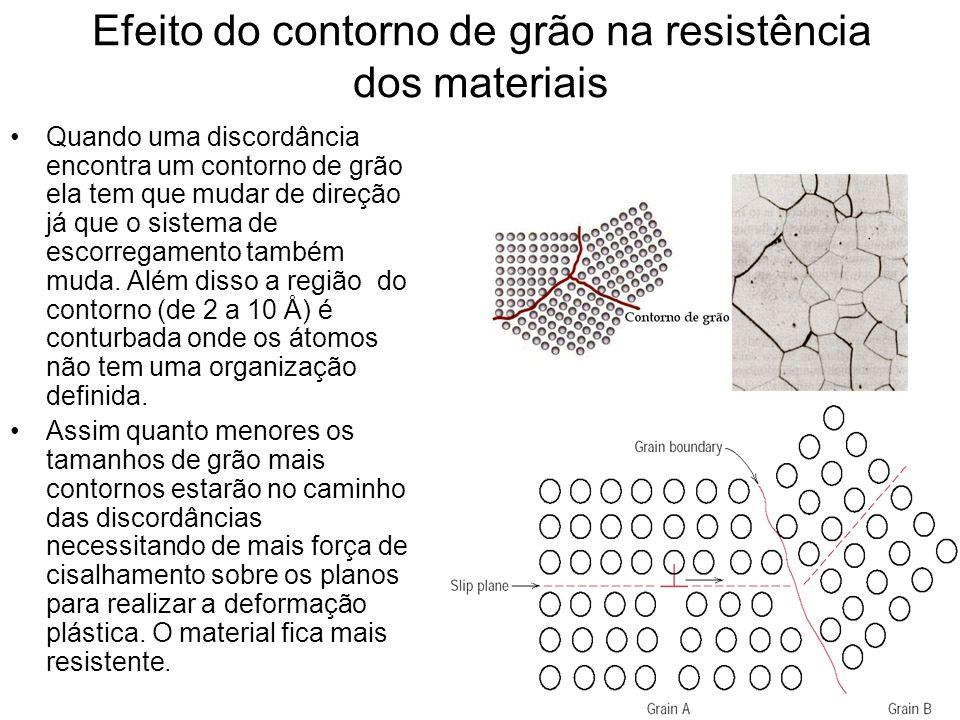 Efeito do contorno de grão na resistência dos materiais