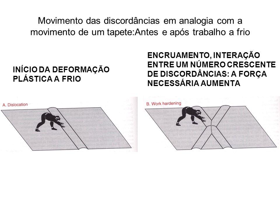 Movimento das discordâncias em analogia com a movimento de um tapete:Antes e após trabalho a frio
