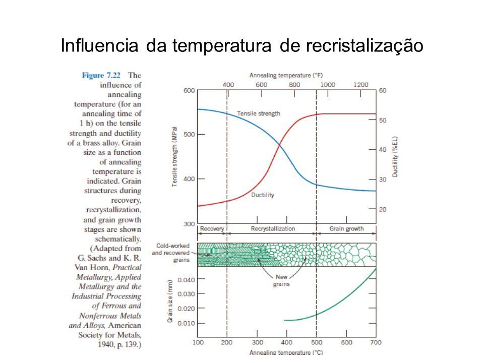 Influencia da temperatura de recristalização