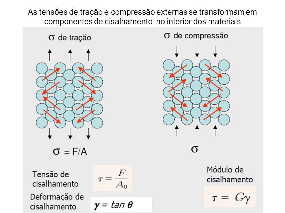 As tensões de tração e compressão externas se transformam em componentes de cisalhamento no interior dos materiais