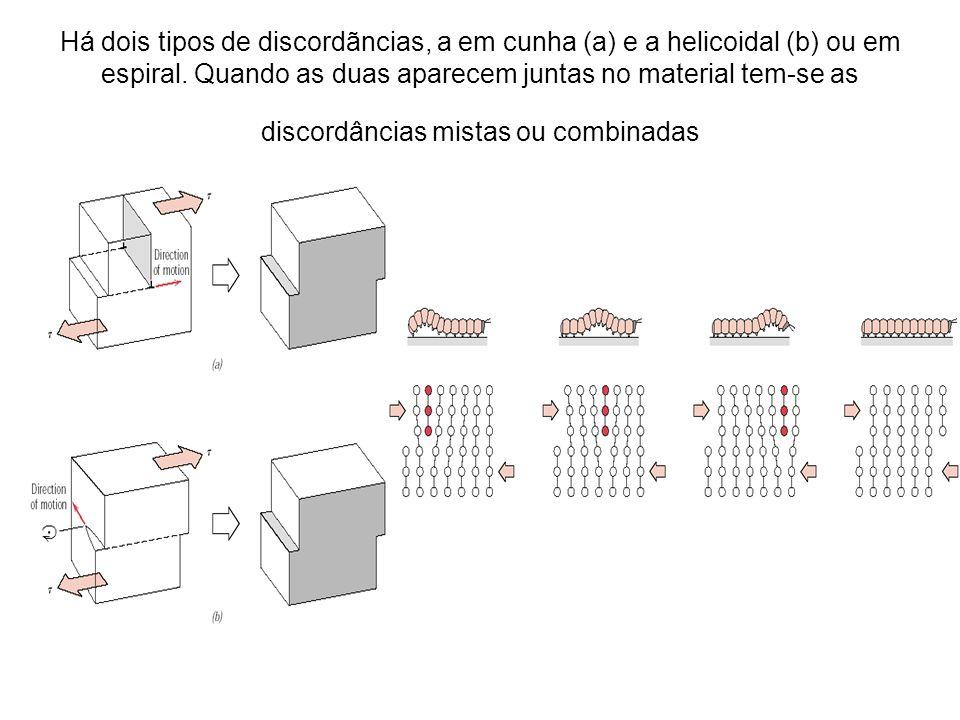 Há dois tipos de discordãncias, a em cunha (a) e a helicoidal (b) ou em espiral.