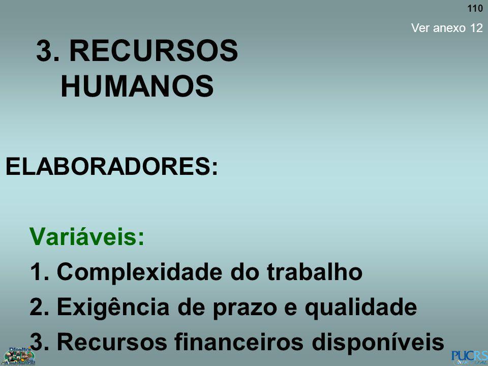 3. RECURSOS HUMANOS ELABORADORES: Variáveis: