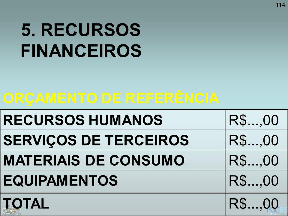 5. RECURSOS FINANCEIROS ORÇAMENTO DE REFERÊNCIA RECURSOS HUMANOS