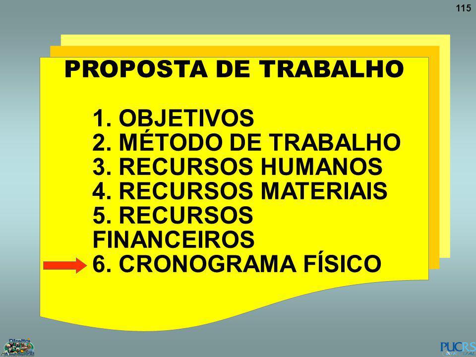 PROPOSTA DE TRABALHO 1. OBJETIVOS. 2. MÉTODO DE TRABALHO. 3. RECURSOS HUMANOS. 4. RECURSOS MATERIAIS.