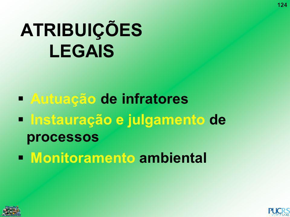 ATRIBUIÇÕES LEGAIS Autuação de infratores