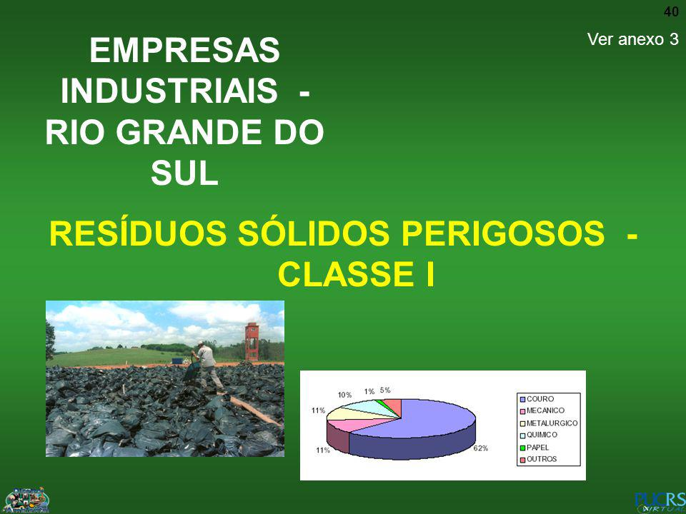 EMPRESAS INDUSTRIAIS - RIO GRANDE DO SUL
