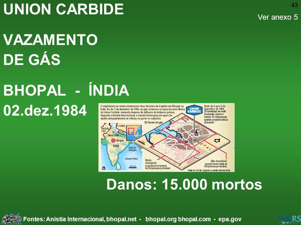UNION CARBIDE VAZAMENTO DE GÁS BHOPAL - ÍNDIA 02.dez.1984