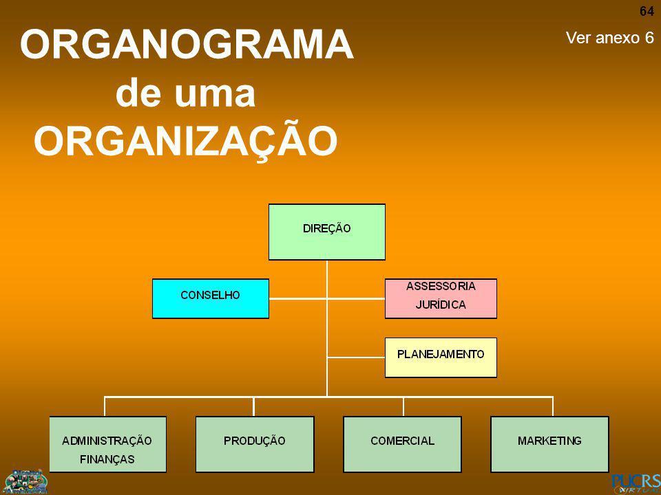 ORGANOGRAMA de uma ORGANIZAÇÃO