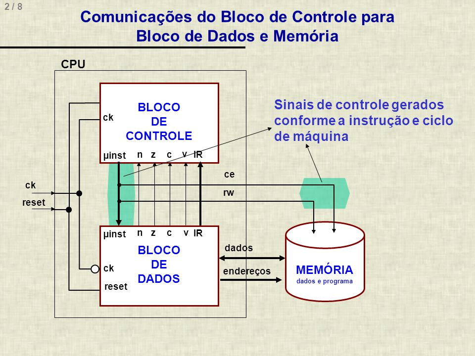 Comunicações do Bloco de Controle para Bloco de Dados e Memória