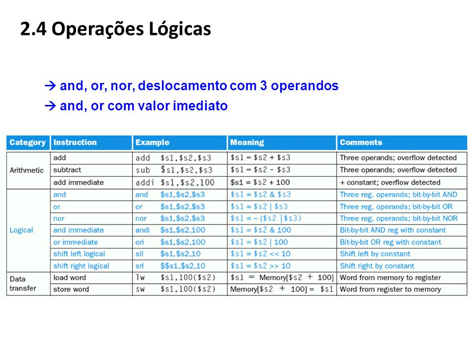  and, or, nor, deslocamento com 3 operandos