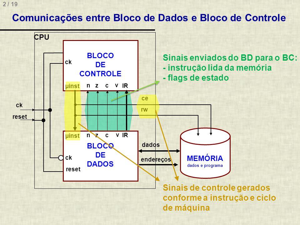 Comunicações entre Bloco de Dados e Bloco de Controle