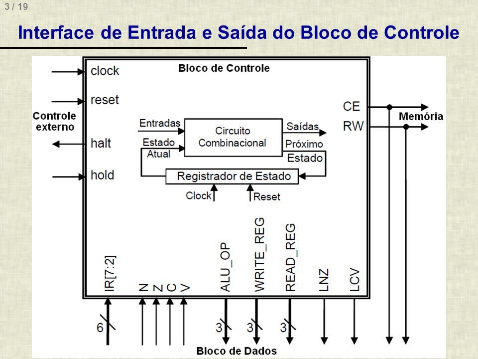 Interface de Entrada e Saída do Bloco de Controle