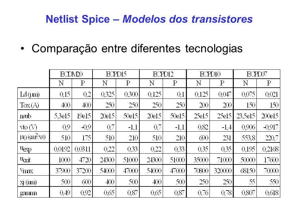 Netlist Spice – Modelos dos transistores