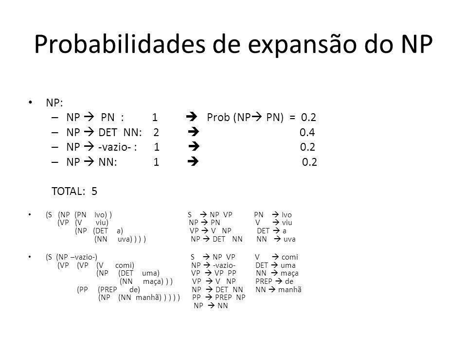 Probabilidades de expansão do NP