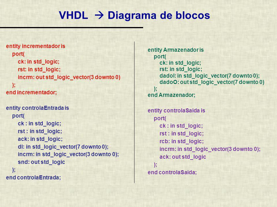 VHDL  Diagrama de blocos