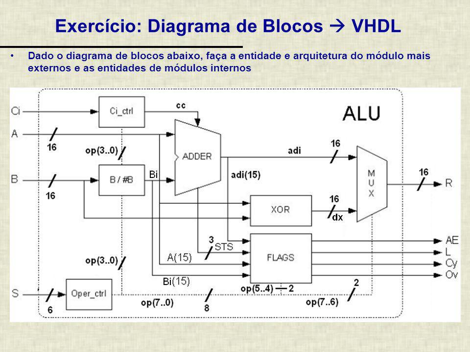 Exercício: Diagrama de Blocos  VHDL