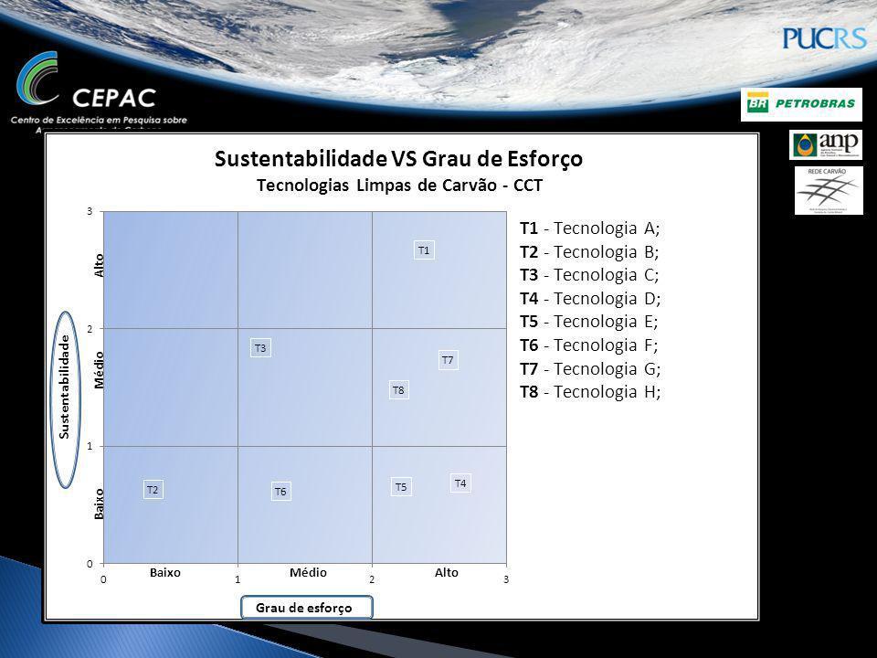 Sustentabilidade das tecnologias VS Grau de eforço para a implantação das CCT