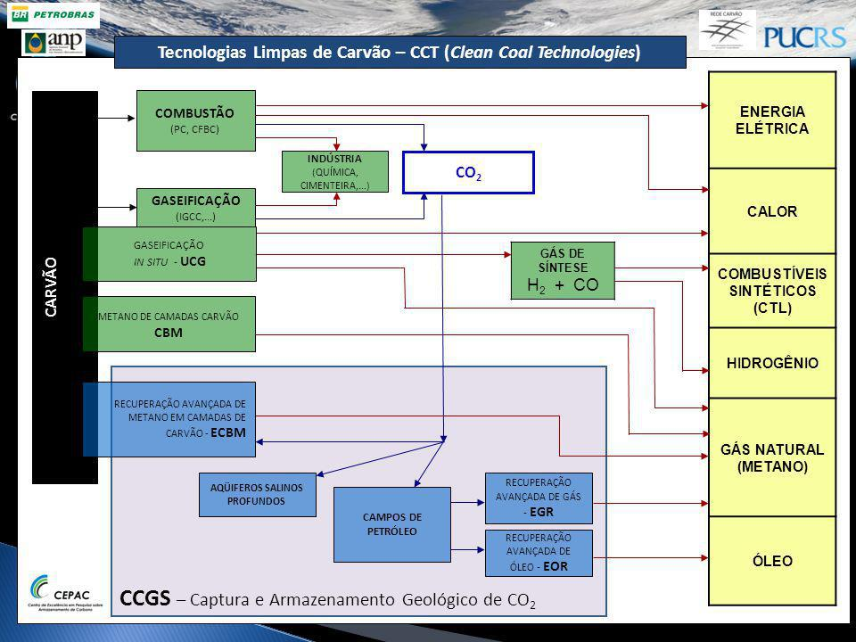 CCGS – Captura e Armazenamento Geológico de CO2