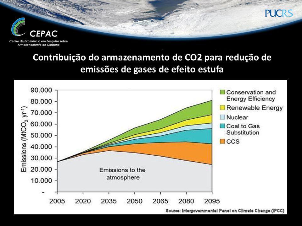 Contribuição do armazenamento de CO2 para redução de