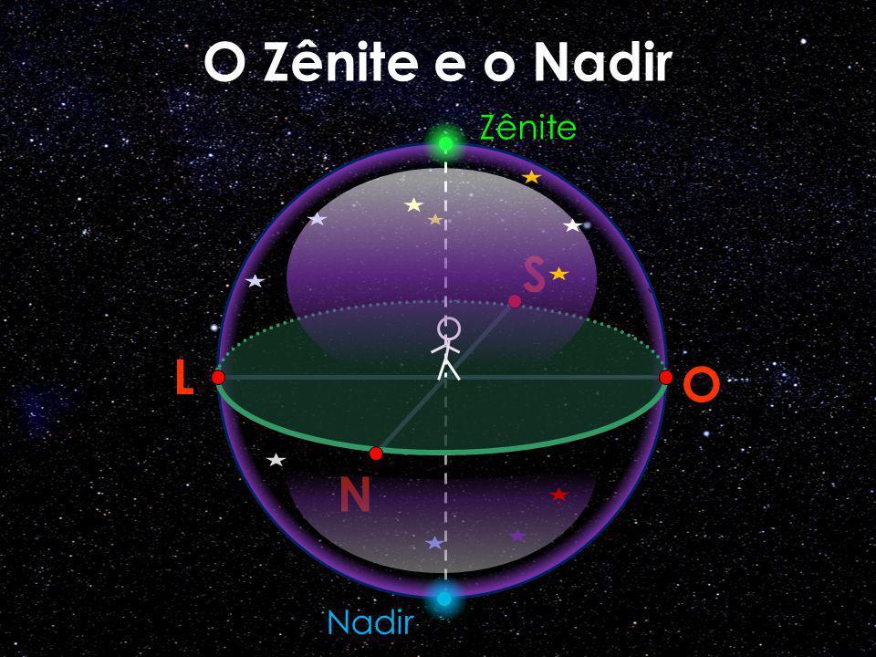O Zênite e o Nadir S L O N Zênite Nadir elementos da Esfera Celeste