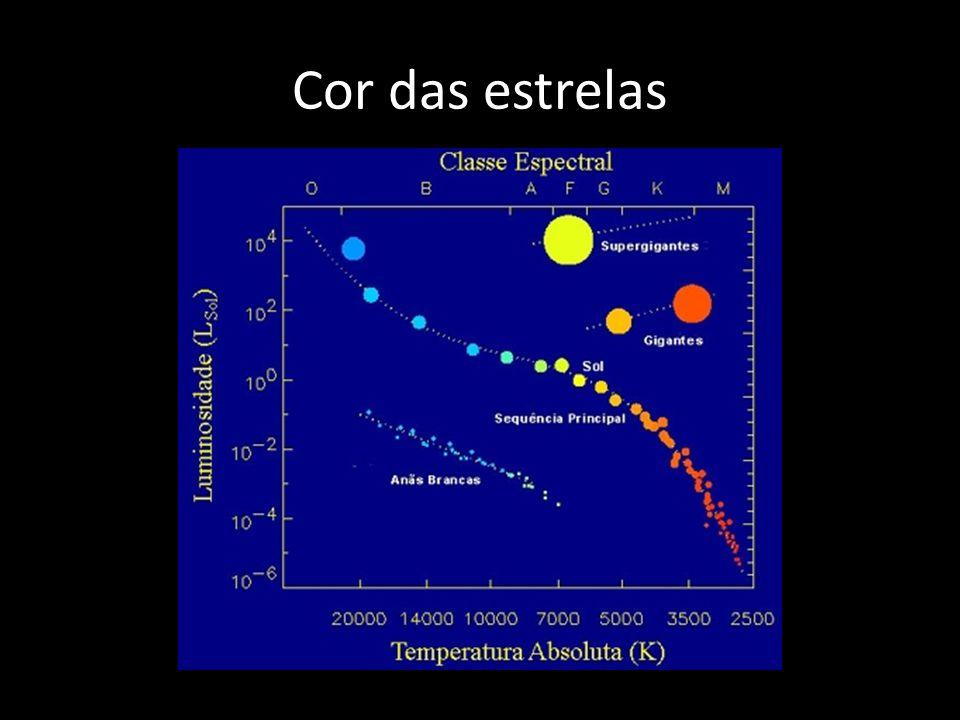 Cor das estrelas A Fig. 1 representa os graficos da formula de Planck para irradiadores.