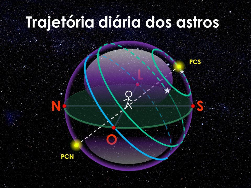 Trajetória diária dos astros