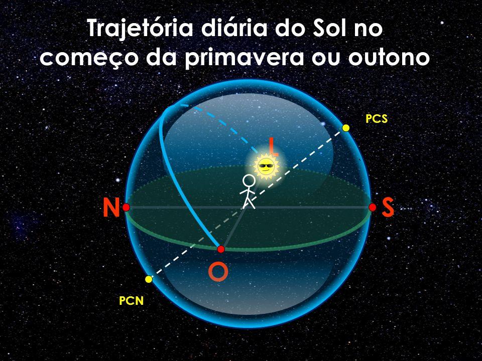 Trajetória diária do Sol no começo da primavera ou outono