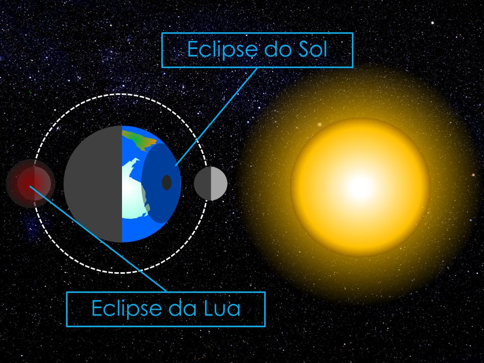 Eclipse do Sol Eclipse da Lua