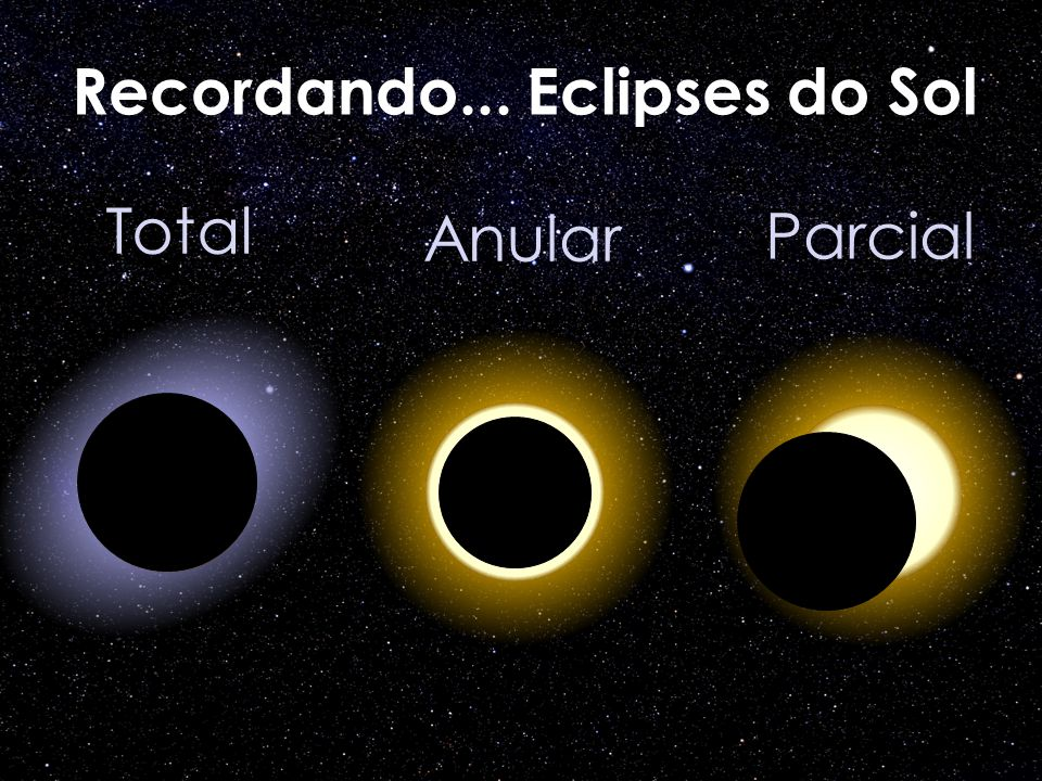 Recordando... Eclipses do Sol