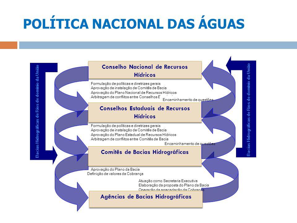 POLÍTICA NACIONAL DAS ÁGUAS