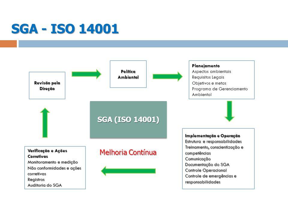 SGA - ISO 14001 SGA (ISO 14001) Melhoria Contínua Política Ambiental