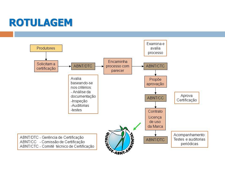 ROTULAGEM Examina e avalia processo Produtores Encaminha processo com