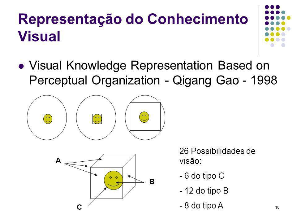 Representação do Conhecimento Visual