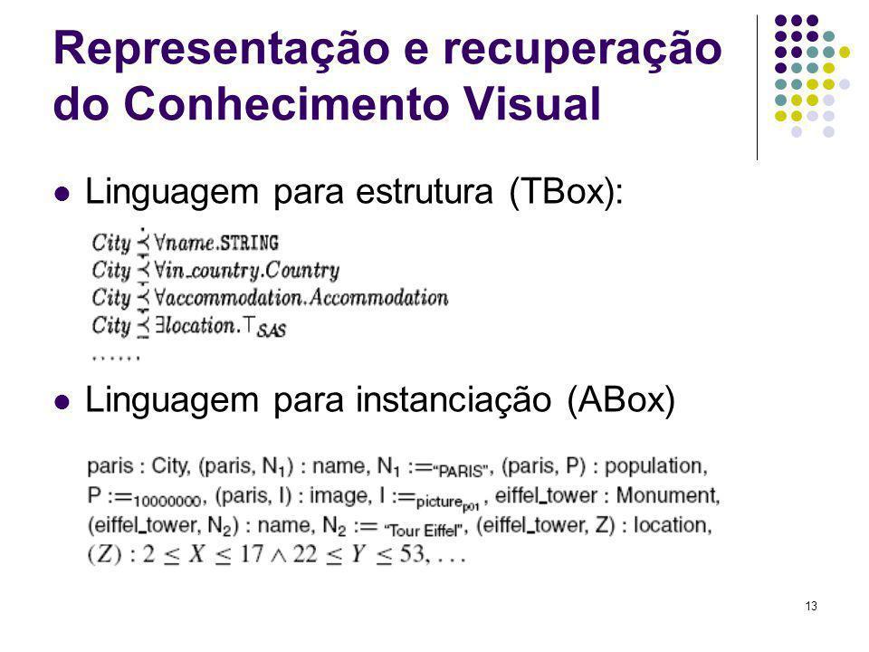 Representação e recuperação do Conhecimento Visual