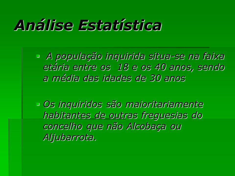 Análise Estatística A população inquirida situa-se na faixa etária entre os 18 e os 40 anos, sendo a média das idades de 30 anos.