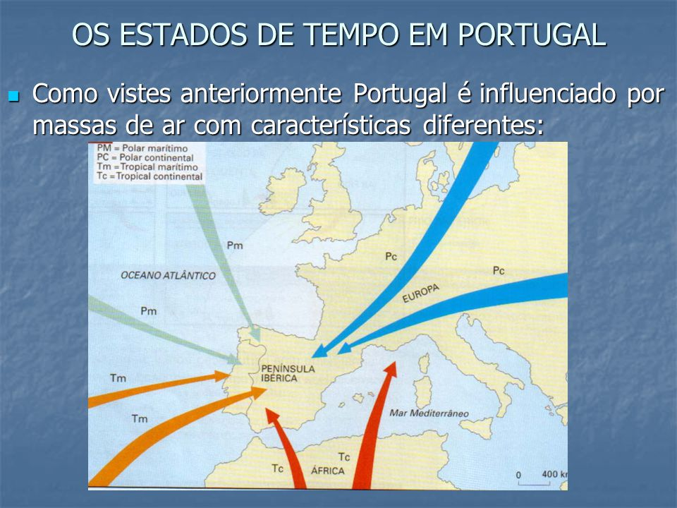 OS ESTADOS DE TEMPO EM PORTUGAL