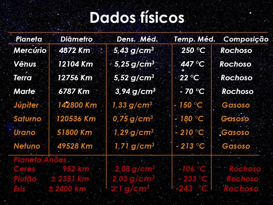 Dados físicos Mercúrio 4872 Km 5,43 g/cm3 250 °C Rochoso