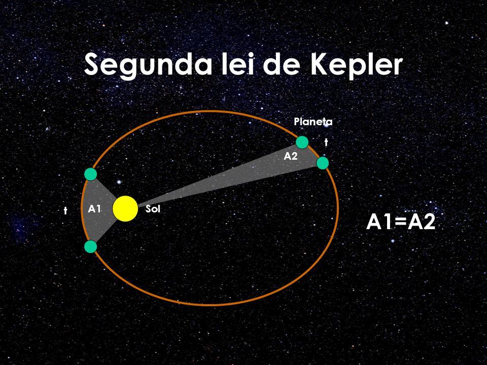 Segunda lei de Kepler Planeta t A2 t A1 Sol A1=A2