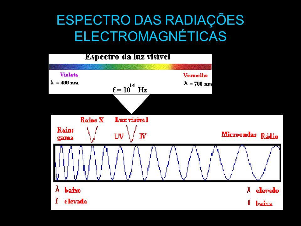 ESPECTRO DAS RADIAÇÕES ELECTROMAGNÉTICAS